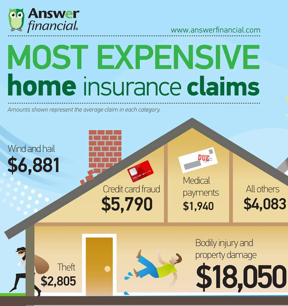 Homeowners Insurance Company Ratings Simple Best Home Insurance Company  Ratings Jgospel Decorating Inspiration