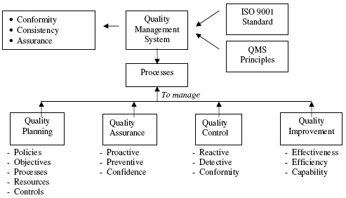 Products Regulatory Affairs Quality Assurance Consulting Services