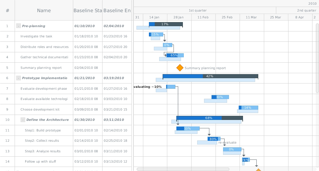 AnyChart HTML5 Gantt Chart by AnyGantt and More