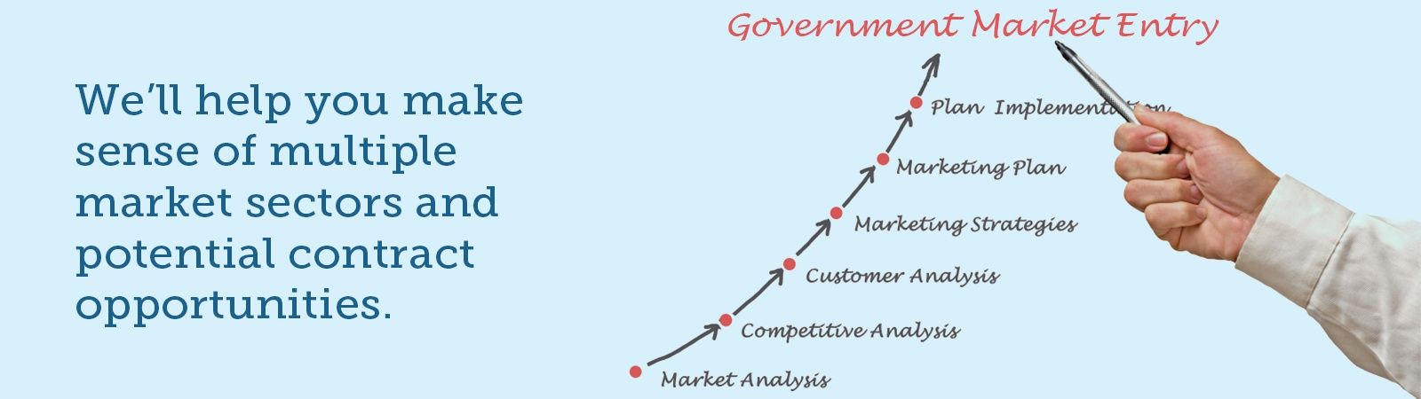 Government Market Assessment AOC Key Solutions, Inc