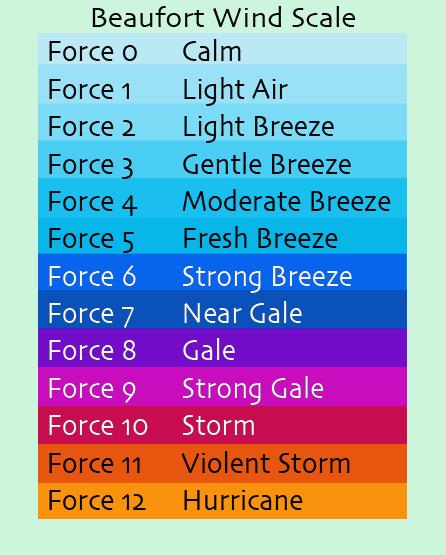 TCFAQ D10) Why do hurricane force winds start at 64 knots ?