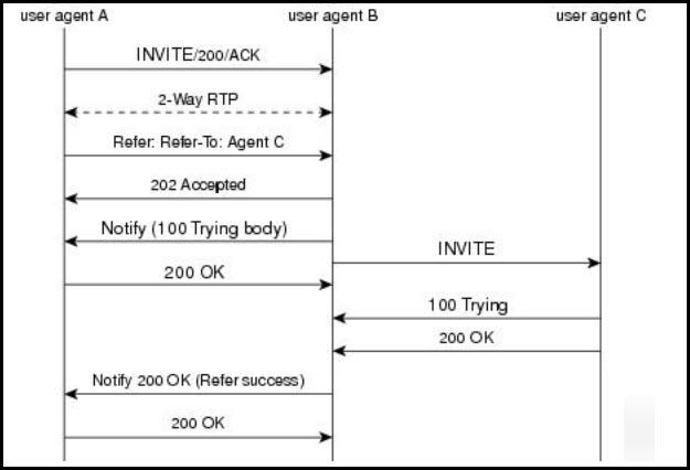 Which user agent has the recipient role in this SIP REFER call