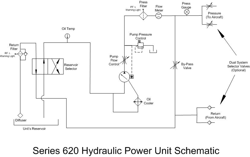 Series 620 heavy Duty HPU - Hydraulic Power Unit