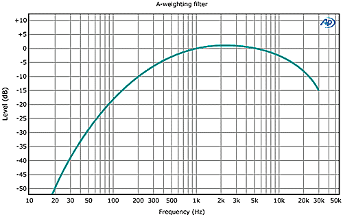 a weighting filter