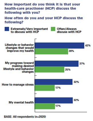 Health-care falls short on stress management - stress management chart