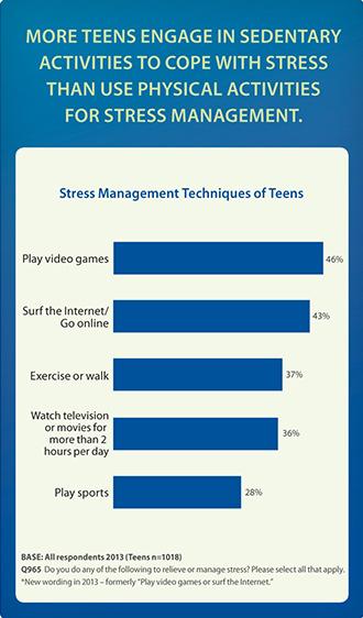 Are Teens Adopting Adults\u0027 Stress Habits? - stress management chart