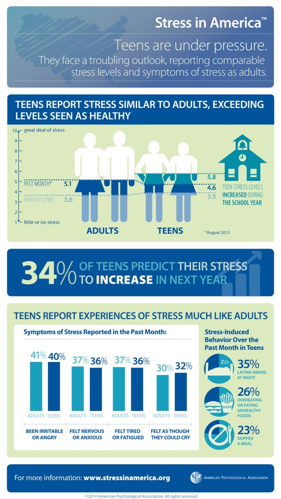 Stress and Teens