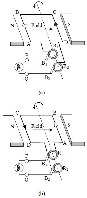 ac current generator diagram