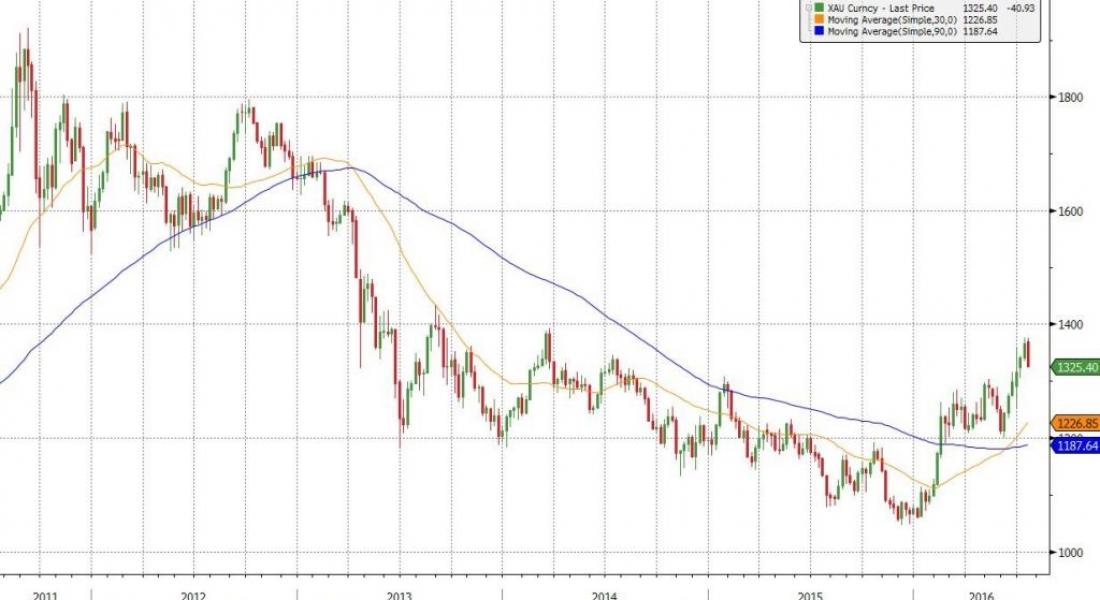 precious metal prices chart - Mersnproforum