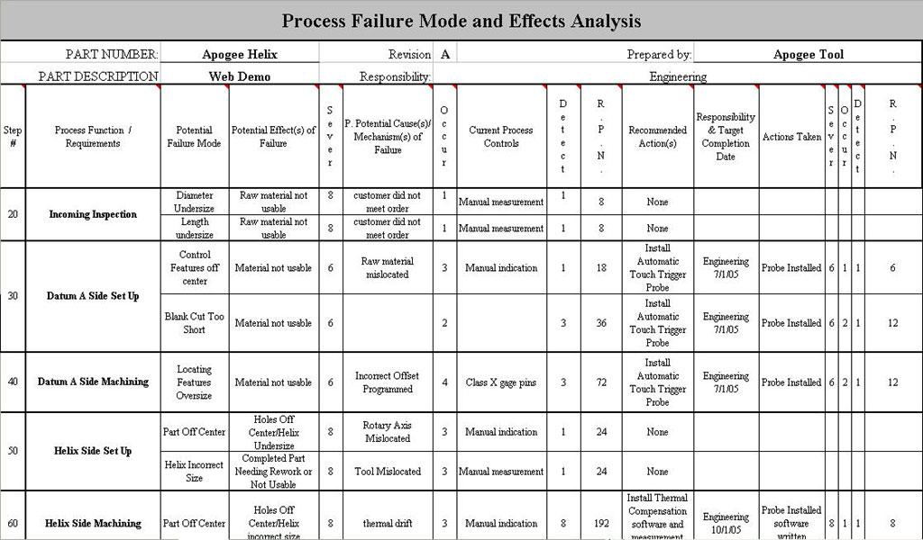 Apogee Tool - Plan, Develop, Produce, Control, Improve - control plan
