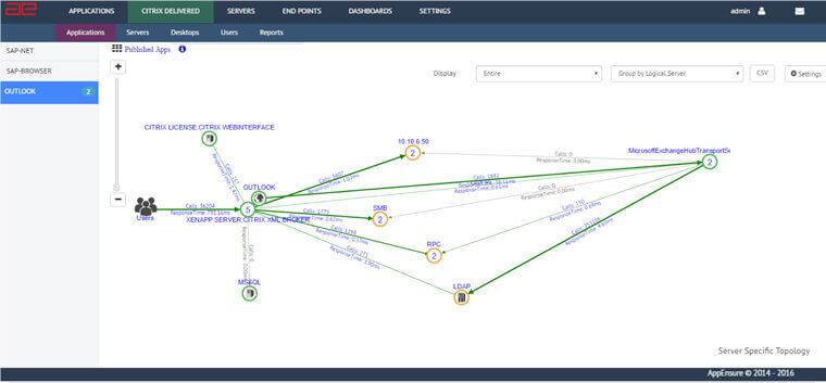 Citrix Xenapp Monitoring Citrix Published Application Monitoring