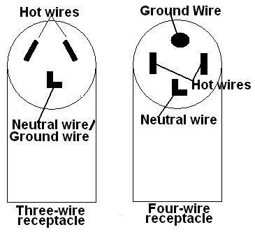 3 Wire Dryer Cord Installation Diagram - Data Wiring Diagrams