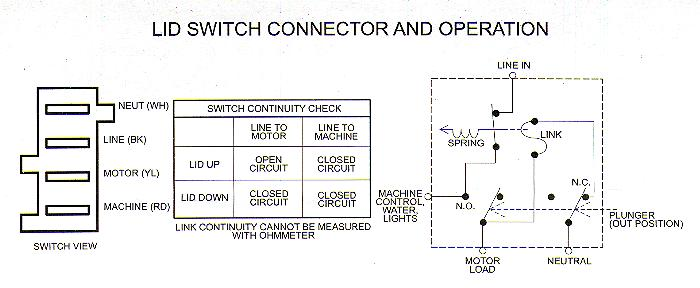 Maytag Washing Machine Motor Wiring Wiring Diagram