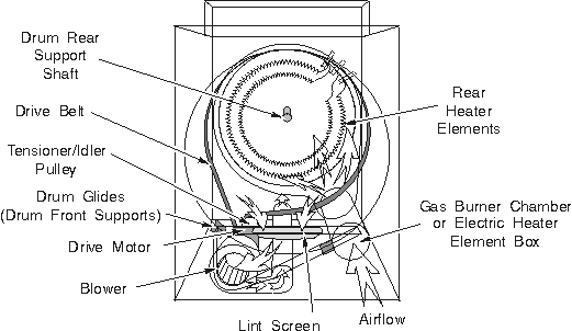 ge clothes dryer wiring diagram