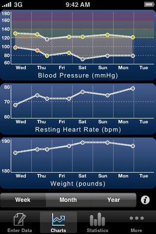 HeartWise Blood Pressure Tracker app review keep track of your