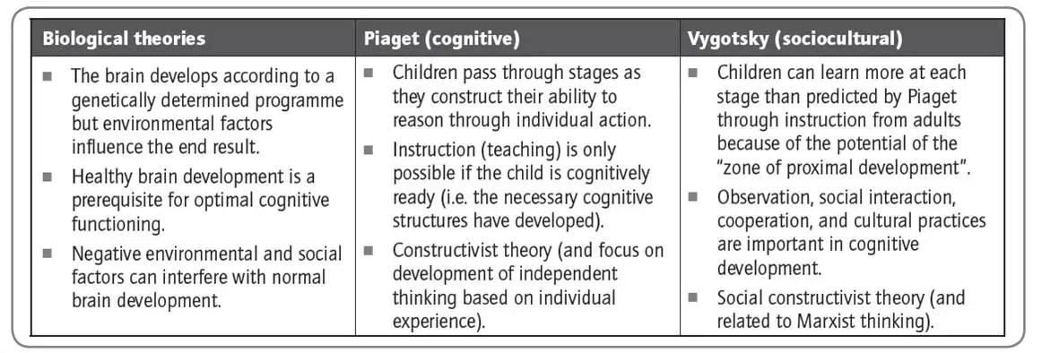 New Page 1 - AP Psychology Community