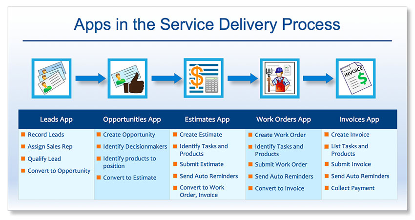 Mobile Releases on Orders App - Apptivo