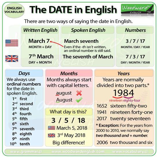 Decir las fechas en inglés - Aprende Inglés Sila
