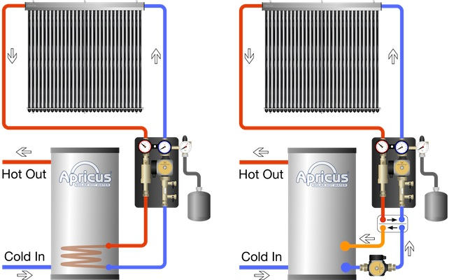 Solar Hot Water Systems, Hot Water Systems - Apricus Solar Water Heater
