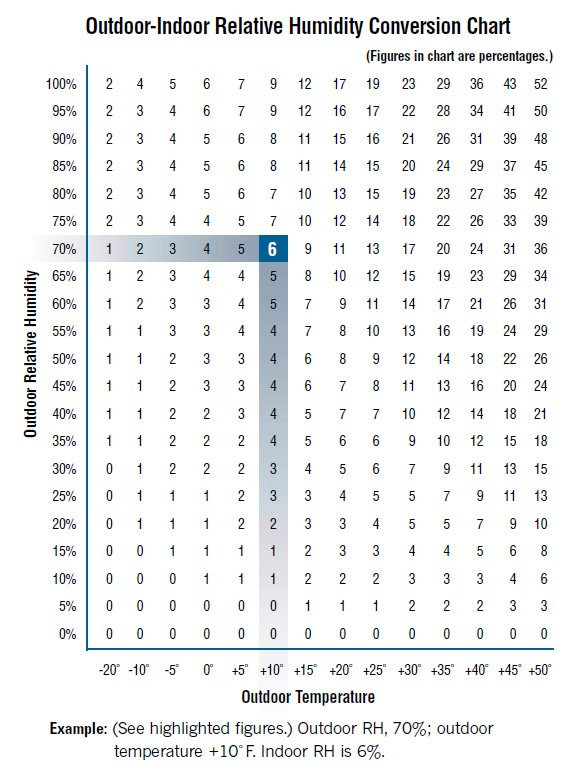 Relative Humidity Chart
