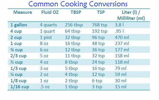 Conversion Chart For Cooking Measurements O Apron Free Cooking