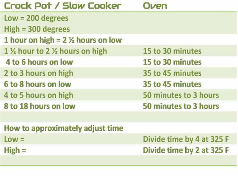 How to Convert Slow Cooker Times to Oven \u2022 Apron Free Cooking