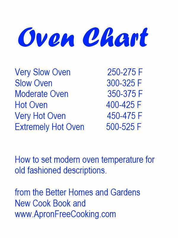 Oven Temperature Chart \u2022 Apron Free Cooking - temperature conversion chart