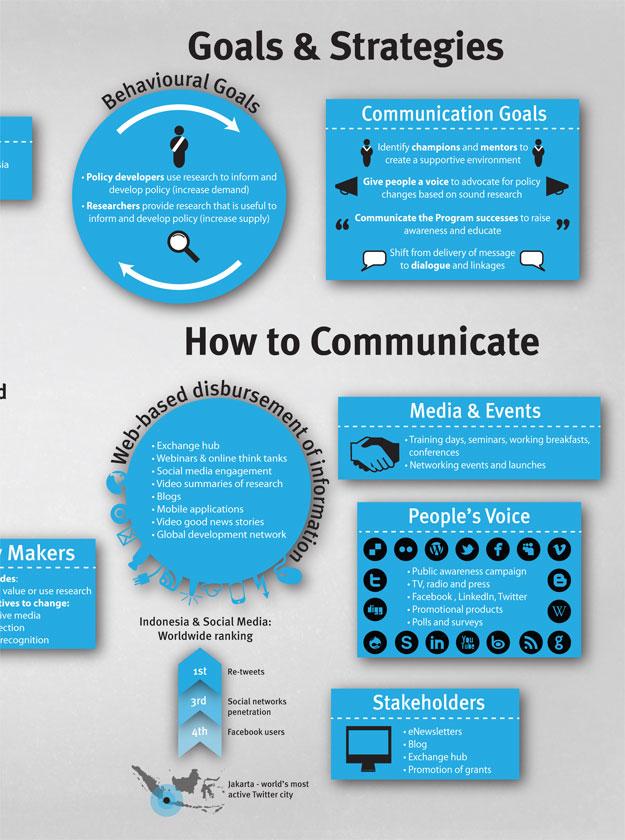 Comms strategy infographic Aptalops - communication strategy