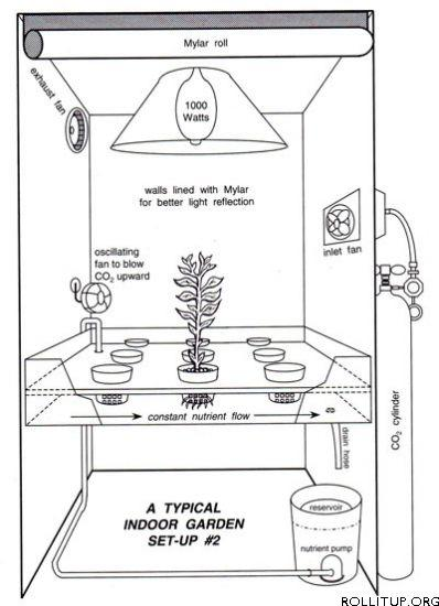 grow room diagram
