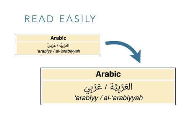 Why do Arabic letters always look too small on your screen? (and how