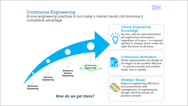 IBM Augmenting PLM with ALM and Systems Engineering