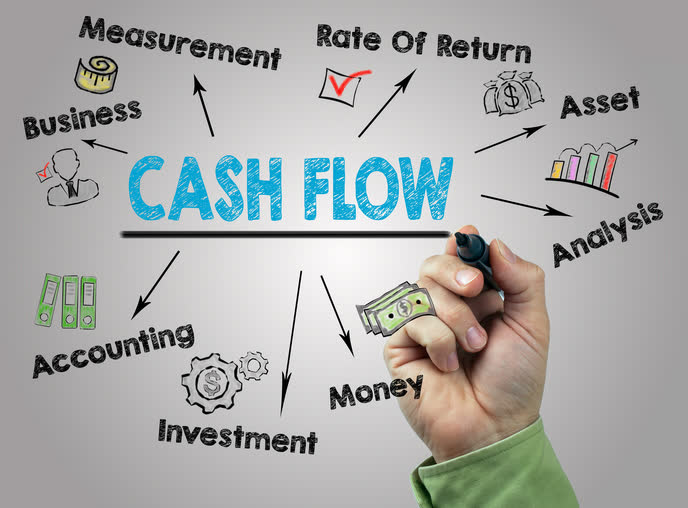 Cash Flow From Operations (CFO) Calculations  Ratios - Arbor Asset