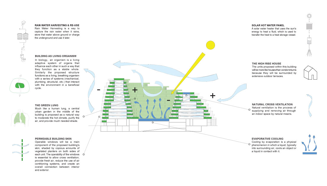 architecture programming typology - Google 搜尋 Diagram - formal agenda format