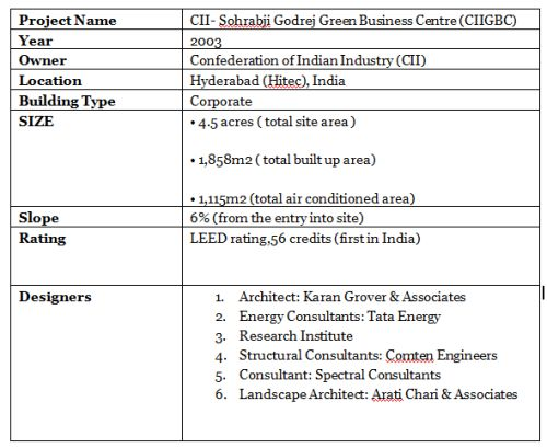 CII Project Information