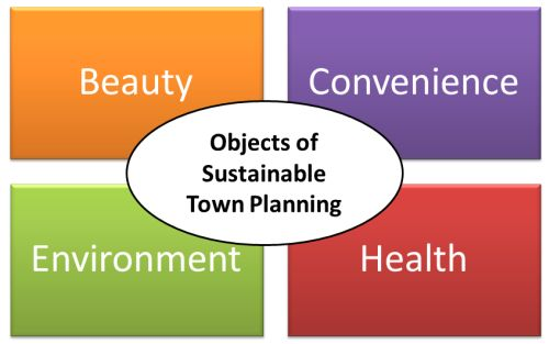 Objects of Sustainable Town planning