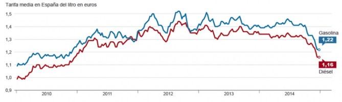 tarifa media en España del litro en euros