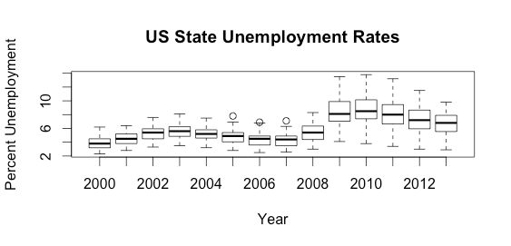 Free Webinar: Learn to Map Unemployment Data in R