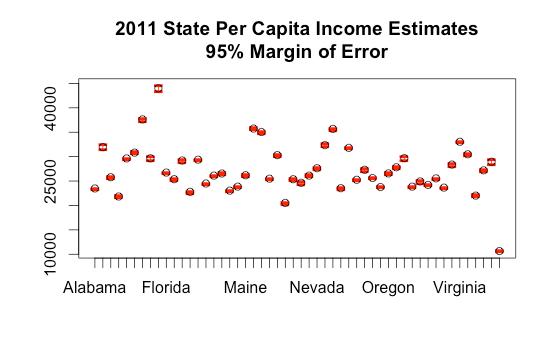 Visualizing Census Estimate Margins of Error in R