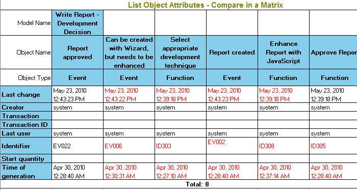 Aris Scripting Tutorial \u2013 Part 9 \u2013 Compare with a Matrix ARIS BPM