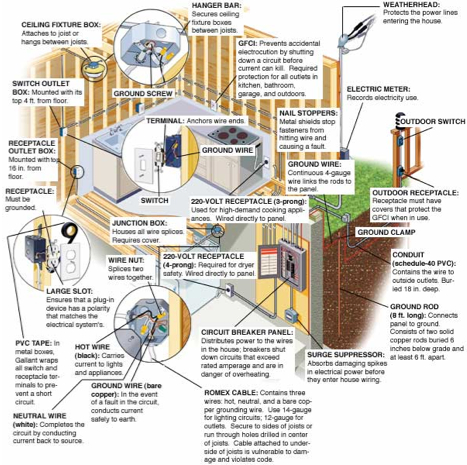 house wiring diagram diagram diagosis