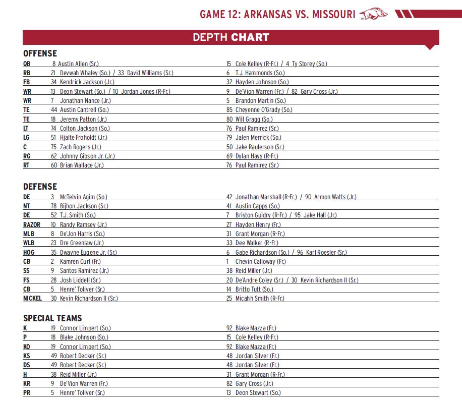 Depth Chart Announced For Missouri Game Arkansas Razorbacks
