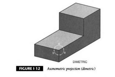 Proyeccions axonométricas