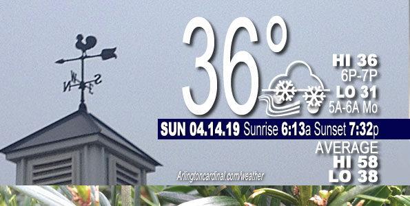 weather buffalo grove tomorrow