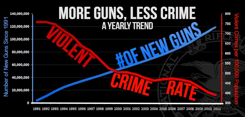 Less Guns, Less Crime- Debunking the Self-Defense Myth
