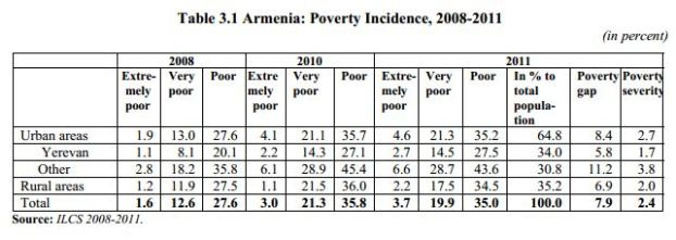 ILCS poverty 1 To Greener Shores: A Detailed Report on Emigration from Armenia