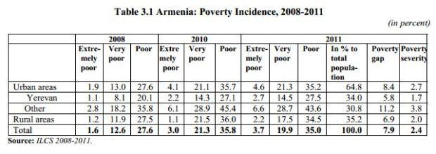 ILCS poverty 1