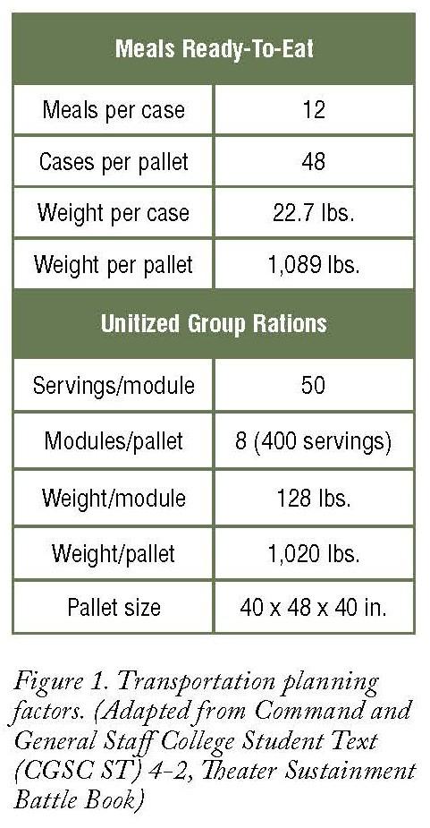 Logistics forecasting and estimates in the brigade combat team