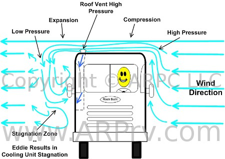 Why Fridge Defend Fan Controller is Superior for Dometic and Norcold