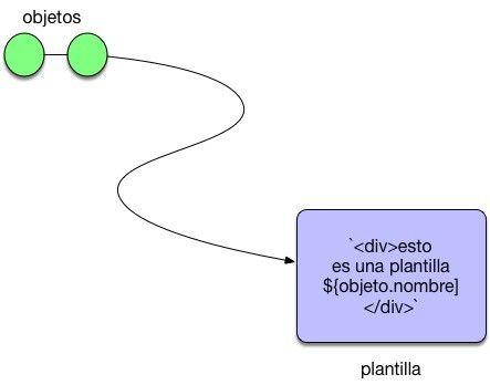 JavaScript Template String en ES6 y como utilizarlas para HTML dinámico