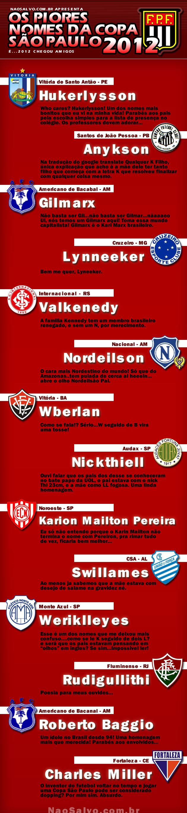 Os Piores Nomes de Jogadores da Copa São Paulo 2012
